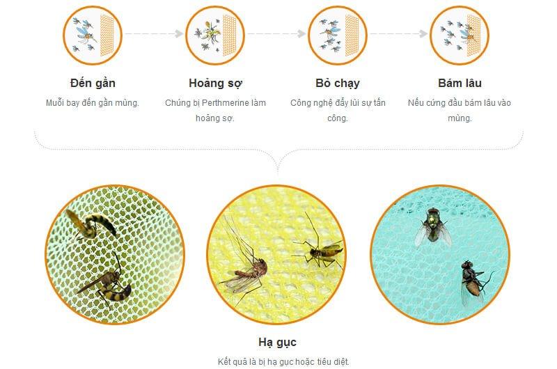 Màn Chụp Chống Muỗi Hiệu Quả Cho Bé Happy Baby Made in Việt Nam.